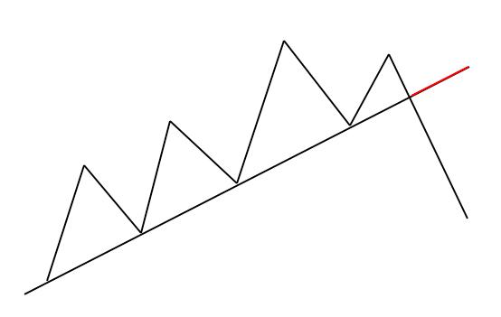 Illustration of up trendline indicator